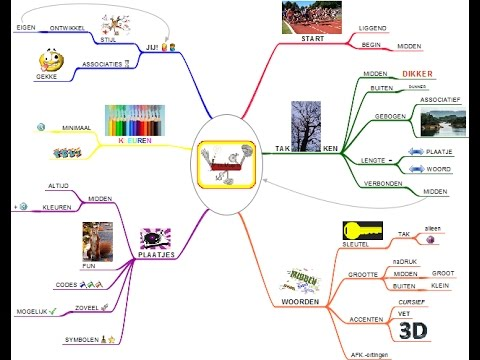 introductie online freemind training - Online Free Mind Map