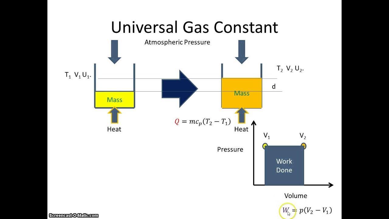 Universal Gas Constant Universal Gas Constant Youtube