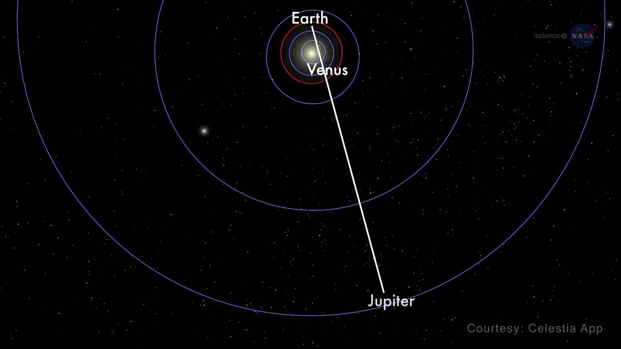 Is it possible to see mars or other planets with the naked eye