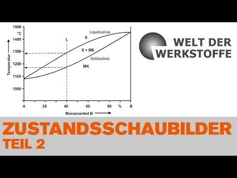 Die Welt der Werkstoffe, Kapitel 3, Teil II, Zustandsschaubilder, Zweistoffsysteme