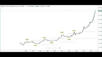 Four Reasons Why I Recommend Monthly Chart To Technical Traders