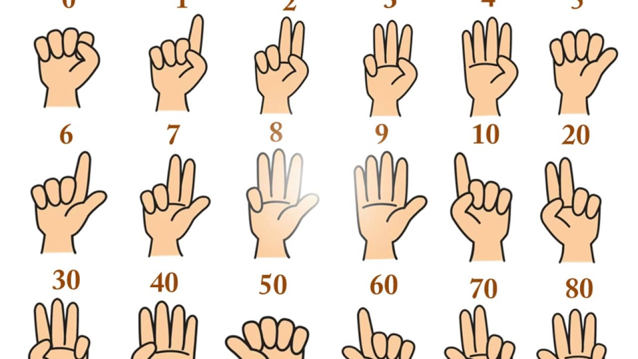An incredible way to do maths: finger calculations the Indian way