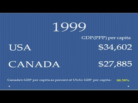 USA and Canada Standard of living comparison (1980-2022)