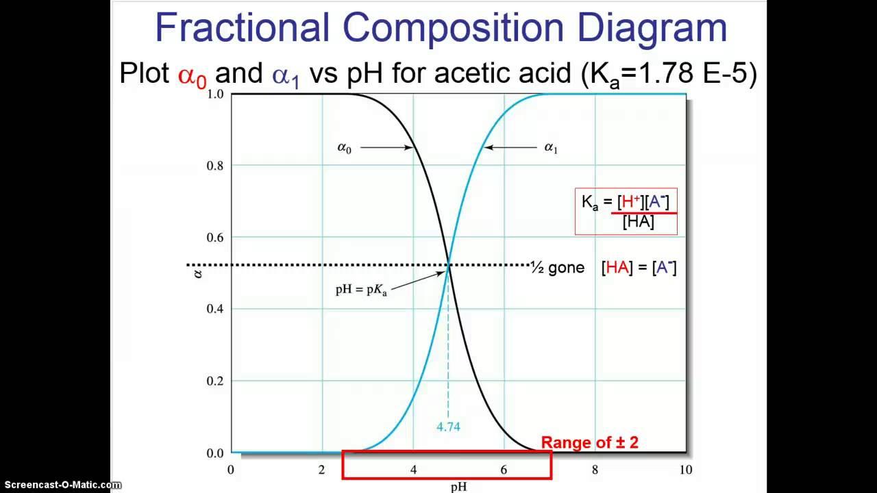 hight resolution of acid base part 3