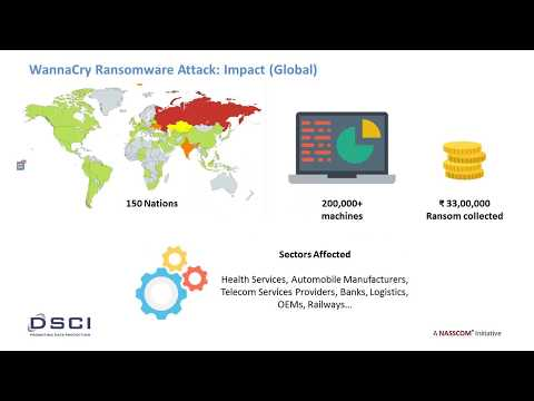 WannaCry Ransomware in Action