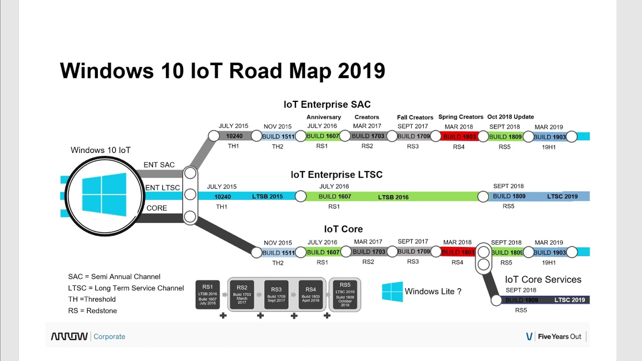 Windows 10 IoT Roadmap 2019