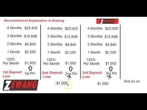 Zewang Recommitment Explanation     www.ZewangTeam.com