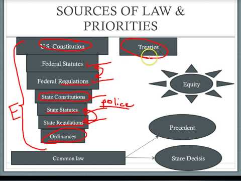 Introduction to the Law: Sources of Law