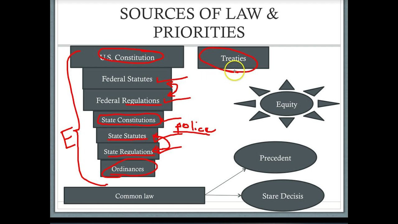 sources of law Primary sources: primary sources provide first-hand, original information primary sources may include, but are not limited to laws and legislation, acts of congress.