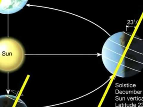 Earth Sun Geometry- Reference material