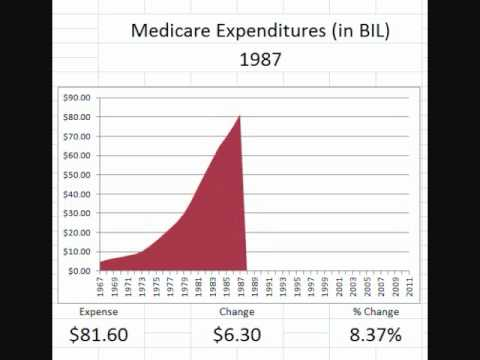 Animated Chart: Medicare Expenditures