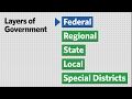 How do the layers of government affect city planning?