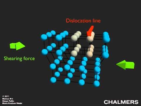 Dislocation movement