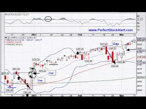 Equity Market Bubble Forming 03-11-2013