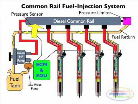 diesel common rail injection facts 2 youtube. Black Bedroom Furniture Sets. Home Design Ideas