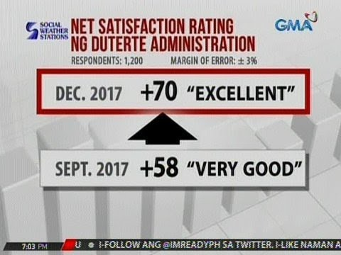 24 Oras: Net satisfaction rating ng Duterte Administration