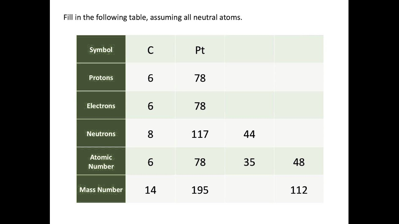 Atomic Numbers Mass Numbers And Isotopes Chemistry Tutorial Youtube