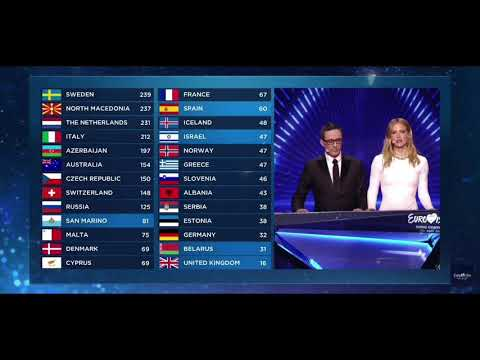 Germany receives 0 points Eurovision 2019