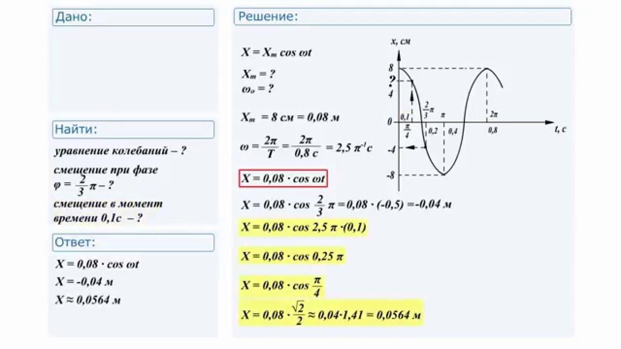 Физика механические колебания задачи и их решения решение задачи внецентренное сжатие