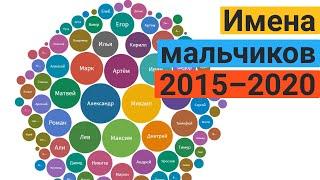 Популярные имена новорожденных мальчиков в Москве