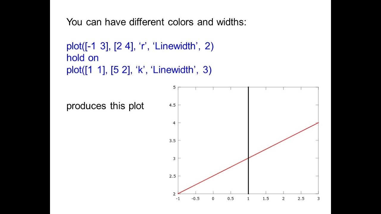 How to Plot Straight Lines in Matlab