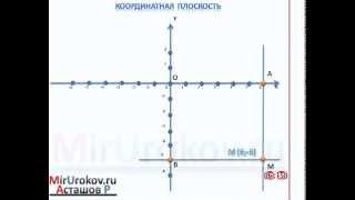 Координатная плоскость - MirUrokov.ru - Видеоурок по математике