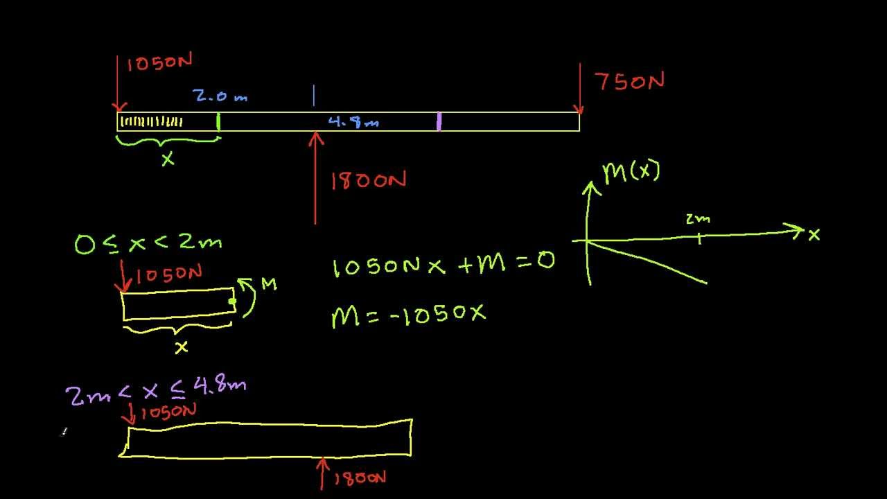 Bending Moment Diagrams Youtube How To Draw Diagram