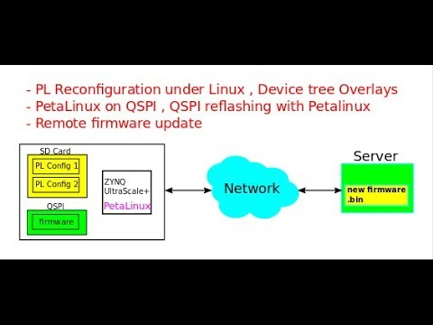 ZYNQ PL Reconfiguration in Linux, Device Tree Overlays, QSPI Boot and  Remote Firmware Update