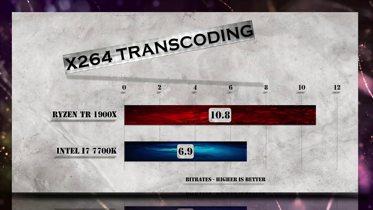 Ryzen Threadripper 1900X vs i7 7700K Benchmarks | Gaming Tests | Office &  Encoding CPU Review