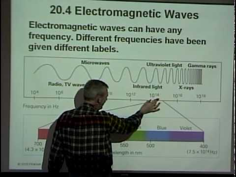 Physics 220 SP2010 Lecture 21 - Electromagnetic Waves, Impedence, AC Circuits