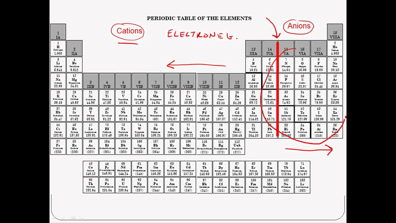 Periodic table with ionic charges choice image periodic table images ion charges on periodic table gallery periodic table images ion charges on periodic table images periodic gamestrikefo Image collections
