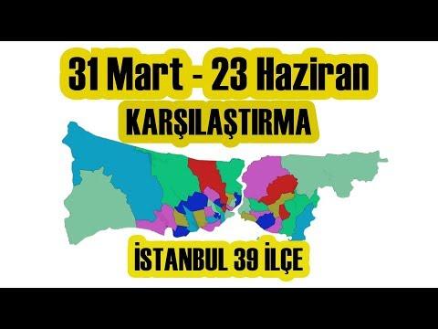 31 Mart Vs 23 Haziran -  İstanbul 39 İlçe Seçim Sonuçları Karşılaştırma