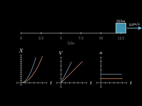 Doğrusal Hareket: Hız ve İvme | Konum-Zaman ve Hız-Zaman Grafiği