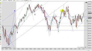 Learn How To Day Trade With Price Action 01-16-2019