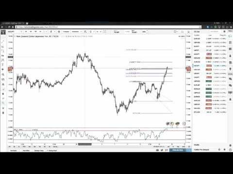 Inside WarRoom: Counter Trend Trading