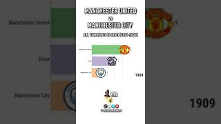 Manchester United vs Manchester City all time head to head (1893-2021) (#shorts)