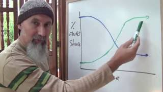 ASMR Math: Visualizing Disruptive Innovation, Monopolies, and Mergers and Acquisitions (Economics)