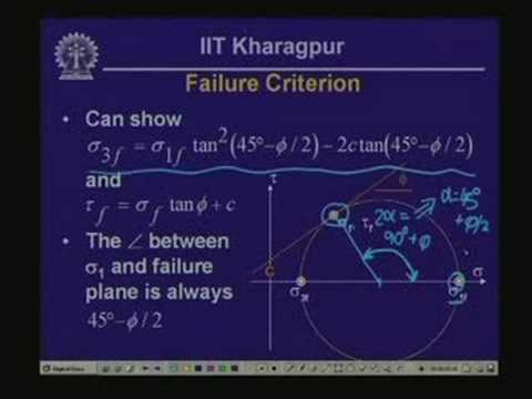 Lecture - 21 Stress-Strain Behavior of Soil and Rock - II