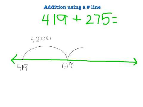 3rd Grade: Addition Using a Number Line