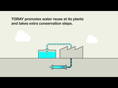 TORAYSustainability Vision: Goal & Action 3 Clean water & air