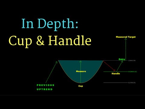 In Depth: Cup and Handle Chart Pattern