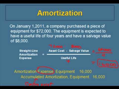 how to explain depreciationa and amortization