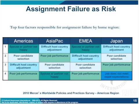 Managing Expatriate Risk