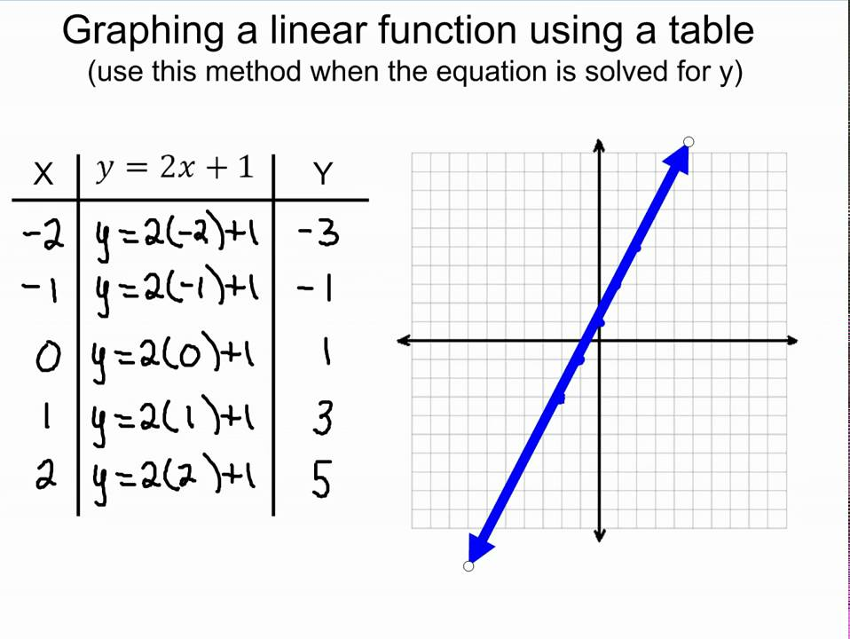 Graphing Linear Functions Using Tables Youtube