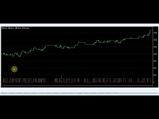 Настройки Стратегии форекс «ADAX»