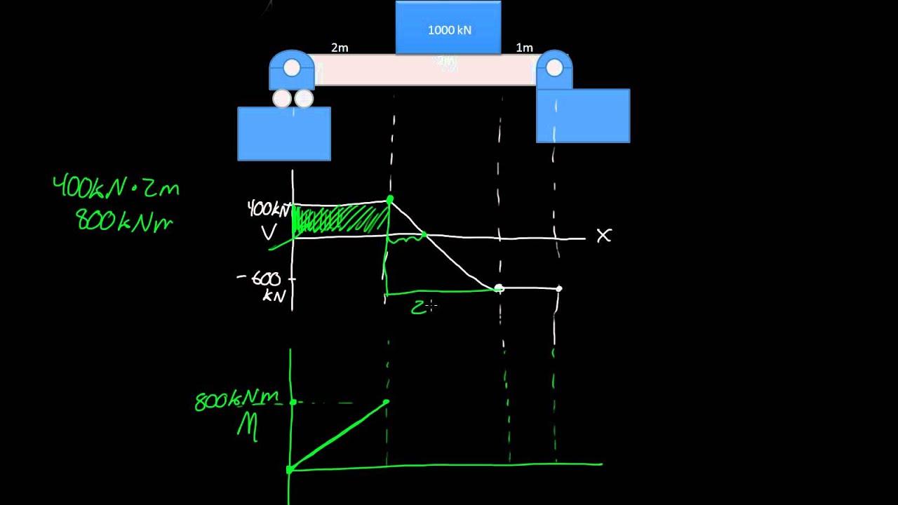 Shear  U0026 Moment Diagram - Statics 22 2