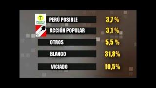 ENCUESTA ANCASH INNOVA PERU - ELECCIONES GENERALES 2016 (CONGRESO)