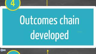 How to develop a Thęory of Change