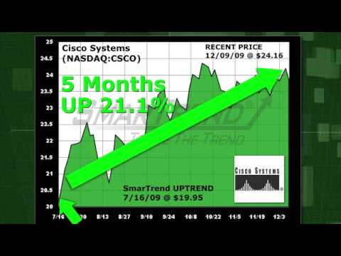 Cisco Systems (NASDAQ:CSCO) Stock Trading Idea: 21.1% Return in 5 Months