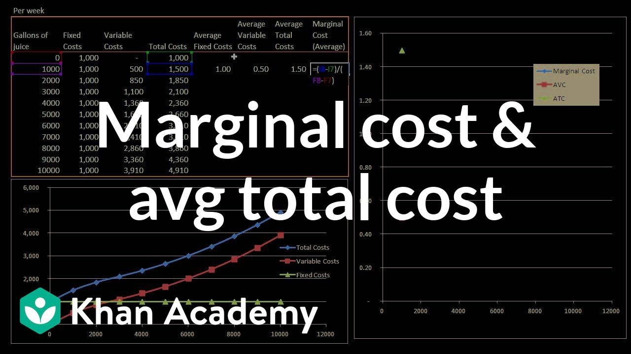 7073bf7a0427f Marginal cost and average total cost (video) | Khan Academy